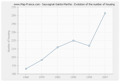 Sauvagnat-Sainte-Marthe : Evolution of the number of housing