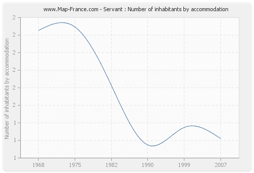 Servant : Number of inhabitants by accommodation