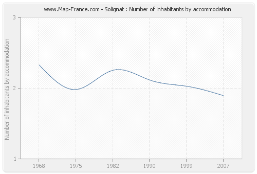 Solignat : Number of inhabitants by accommodation
