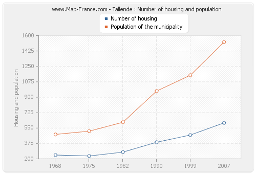 Tallende : Number of housing and population