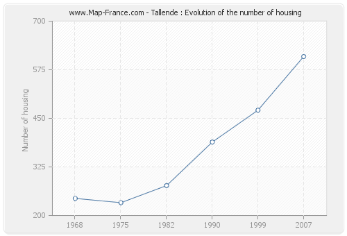 Tallende : Evolution of the number of housing