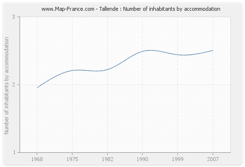 Tallende : Number of inhabitants by accommodation