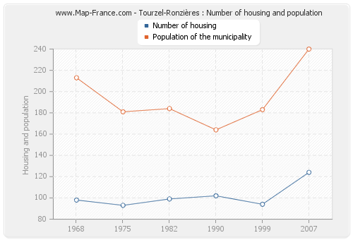 Tourzel-Ronzières : Number of housing and population