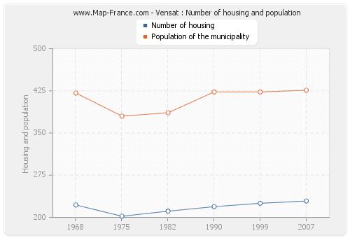 Vensat : Number of housing and population