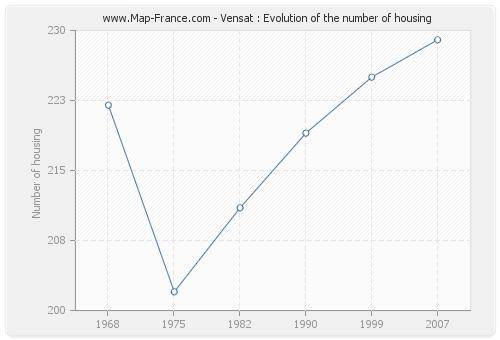 Vensat : Evolution of the number of housing