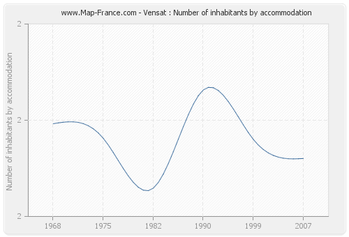 Vensat : Number of inhabitants by accommodation