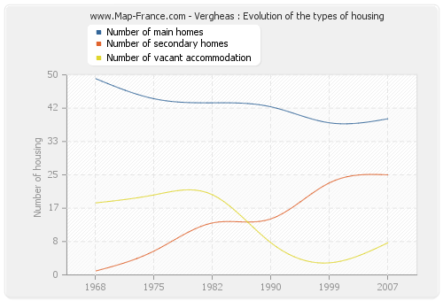 Vergheas : Evolution of the types of housing