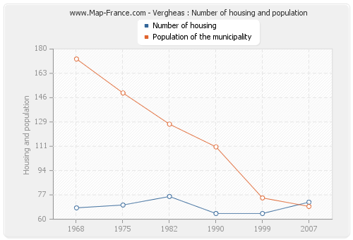 Vergheas : Number of housing and population