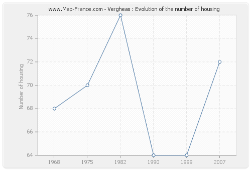 Vergheas : Evolution of the number of housing