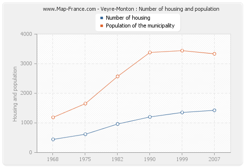 Veyre-Monton : Number of housing and population
