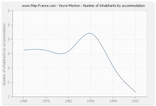 Veyre-Monton : Number of inhabitants by accommodation