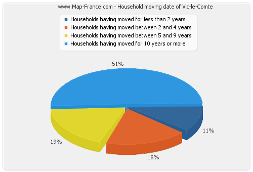 Household moving date of Vic-le-Comte