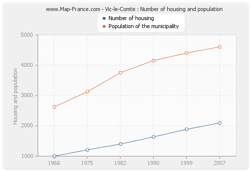 Vic-le-Comte : Number of housing and population