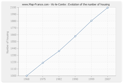 Vic-le-Comte : Evolution of the number of housing