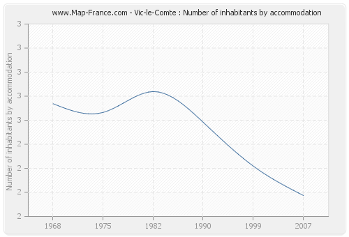 Vic-le-Comte : Number of inhabitants by accommodation