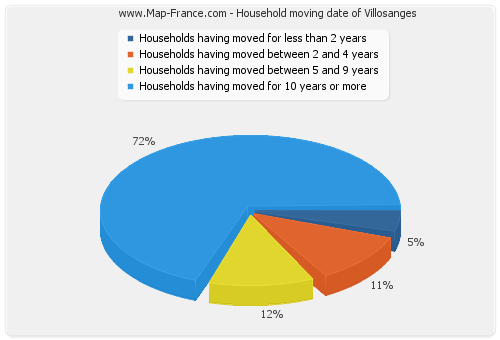 Household moving date of Villosanges