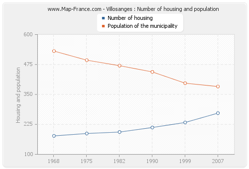 Villosanges : Number of housing and population