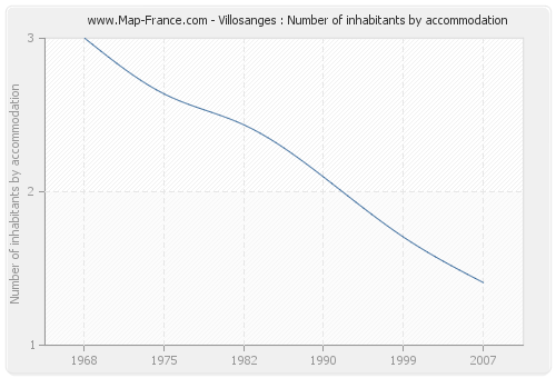 Villosanges : Number of inhabitants by accommodation