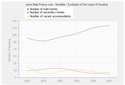 Vinzelles : Evolution of the types of housing