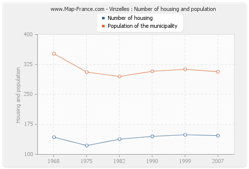 Vinzelles : Number of housing and population