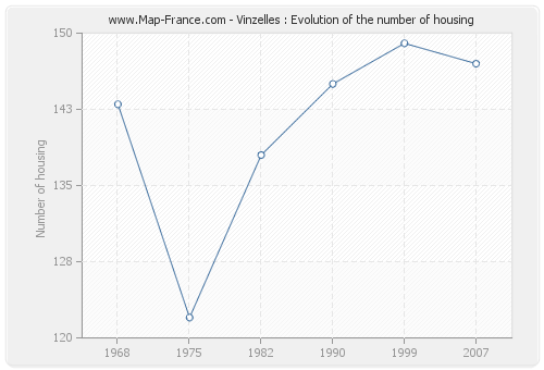 Vinzelles : Evolution of the number of housing