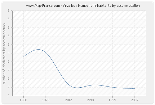 Vinzelles : Number of inhabitants by accommodation