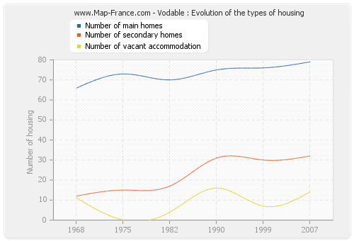 Vodable : Evolution of the types of housing