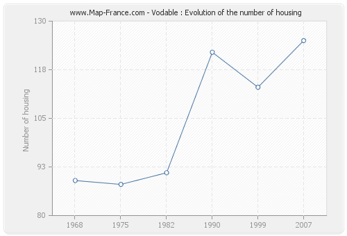 Vodable : Evolution of the number of housing