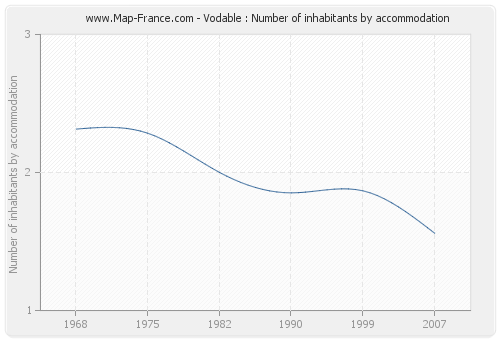 Vodable : Number of inhabitants by accommodation