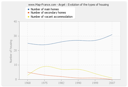 Arget : Evolution of the types of housing