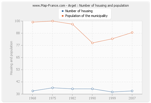 Arget : Number of housing and population