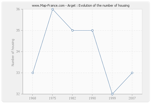 Arget : Evolution of the number of housing