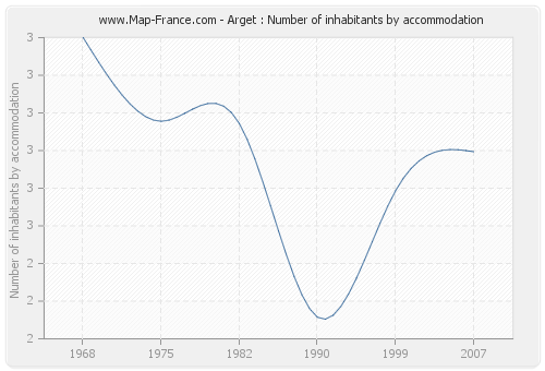 Arget : Number of inhabitants by accommodation