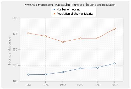 Hagetaubin : Number of housing and population
