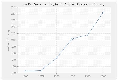 Hagetaubin : Evolution of the number of housing