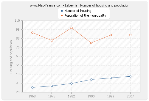 Labeyrie : Number of housing and population