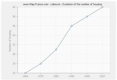 Labeyrie : Evolution of the number of housing