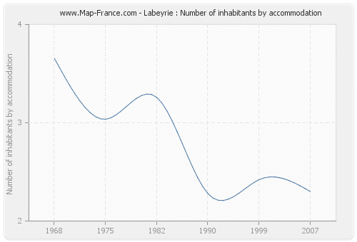 Labeyrie : Number of inhabitants by accommodation