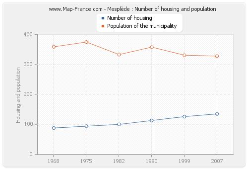 Mesplède : Number of housing and population