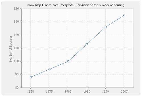 Mesplède : Evolution of the number of housing