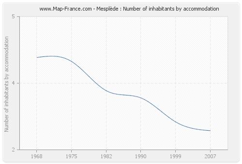 Mesplède : Number of inhabitants by accommodation