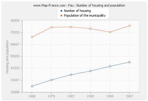 Pau : Number of housing and population