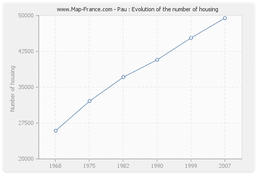 Pau : Evolution of the number of housing