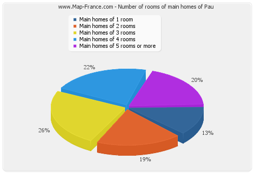 Number of rooms of main homes of Pau