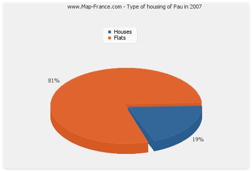 Type of housing of Pau in 2007