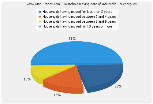 Household moving date of Adervielle-Pouchergues