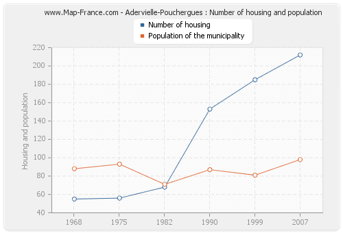 Adervielle-Pouchergues : Number of housing and population