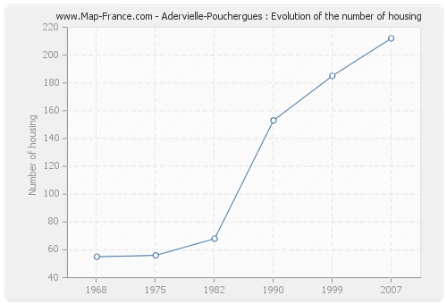 Adervielle-Pouchergues : Evolution of the number of housing