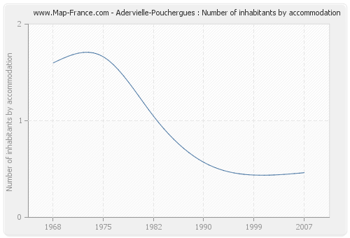 Adervielle-Pouchergues : Number of inhabitants by accommodation