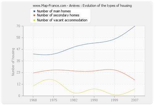 Anères : Evolution of the types of housing